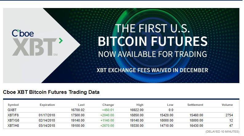 Il listino dei future sui bitcoin nel mercato Cboe